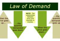 Bunyi Hukum Permintaan