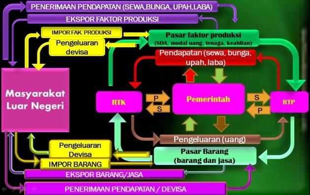 Circulair Flow Diagram Empat Sektor
