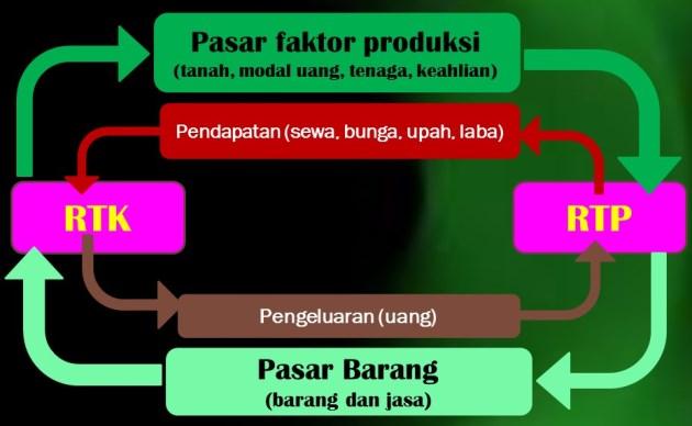 Circulair Flow Diagram