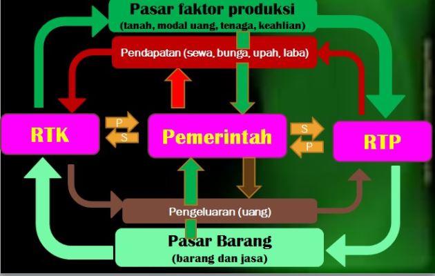 Gambar Circulair Flow Diagram 3 Sektor