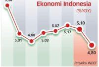 Teori Pertumbuhan Ekonomi Aliran Klasik