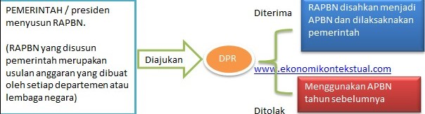 proses penyusunan apbn indonesia